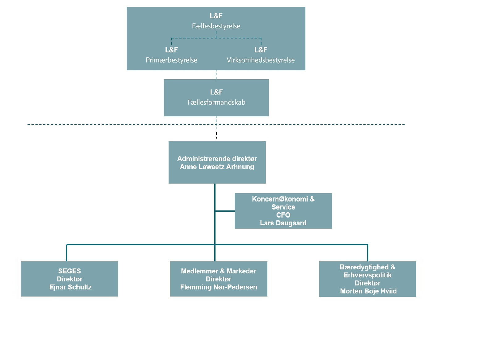 LF organisationsdiagram